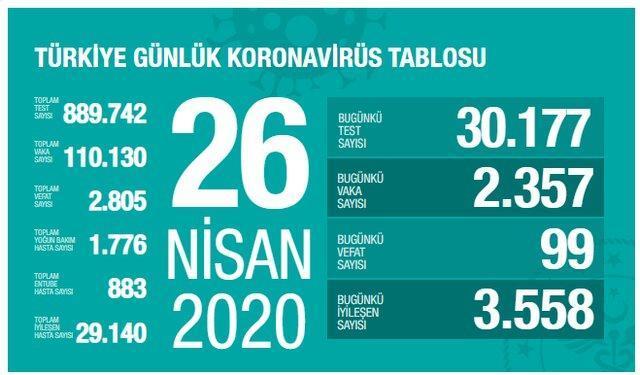 تازه ترین آمار کرونا در ترکیه